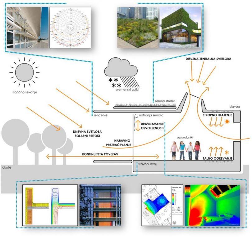 energetska učinkovitost stavb